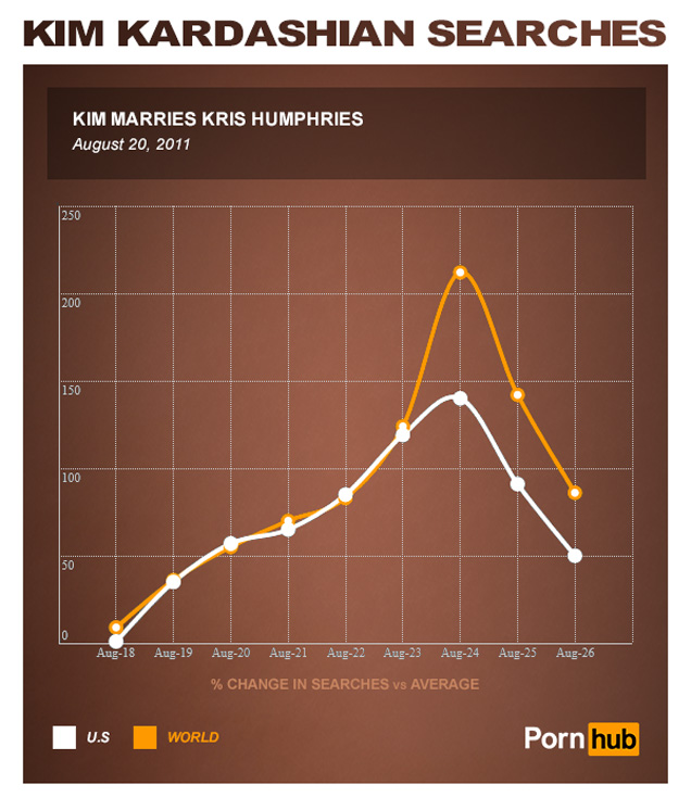 Most watched porn on internet